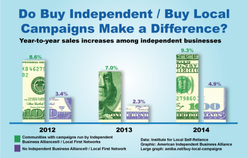 independents-comparative-sales-increase-100bill